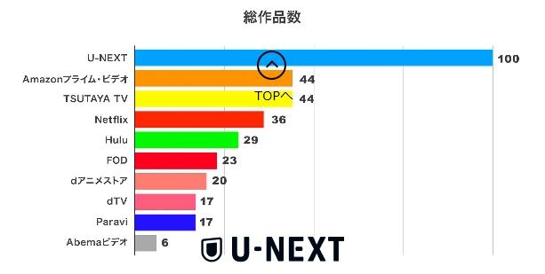 U-NEXTの配信数